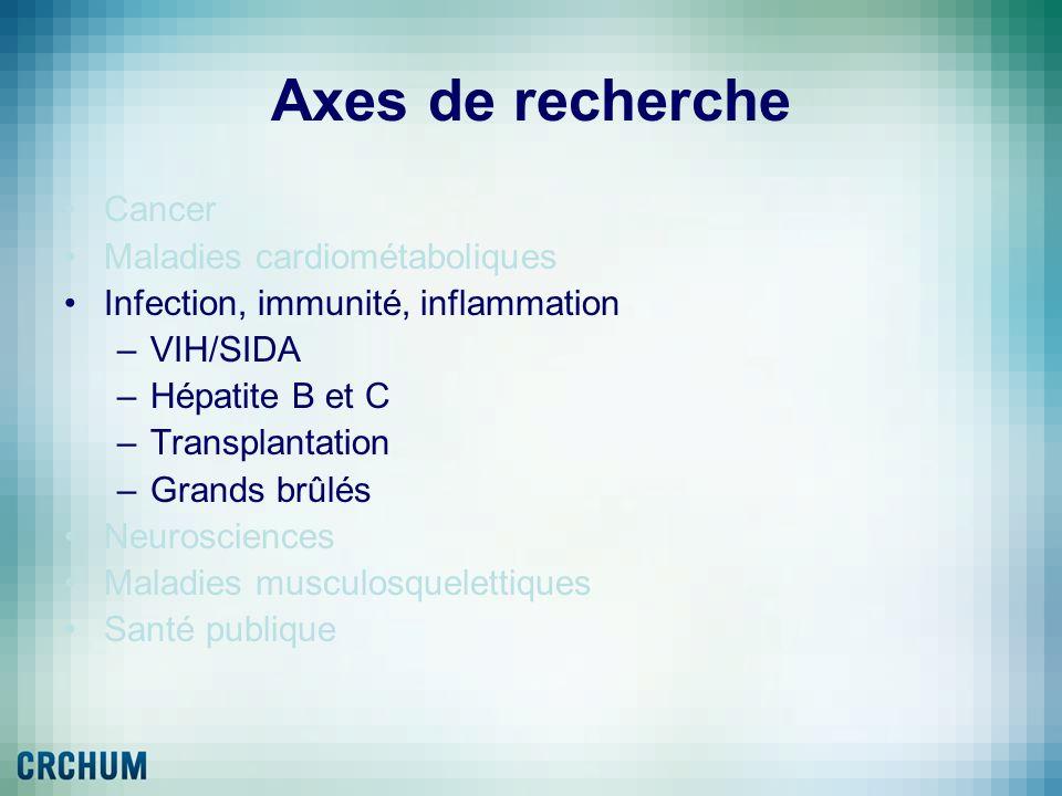 Axes de recherche Cancer Maladies cardiométaboliques Infection, immunité, inflammation –VIH/SIDA –Hépatite B et C –Transplantation –Grands brûlés Neur