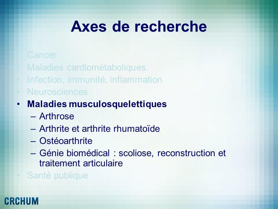 Axes de recherche Cancer Maladies cardiométaboliques Infection, immunité, inflammation Neurosciences Maladies musculosquelettiques –Arthrose –Arthrite