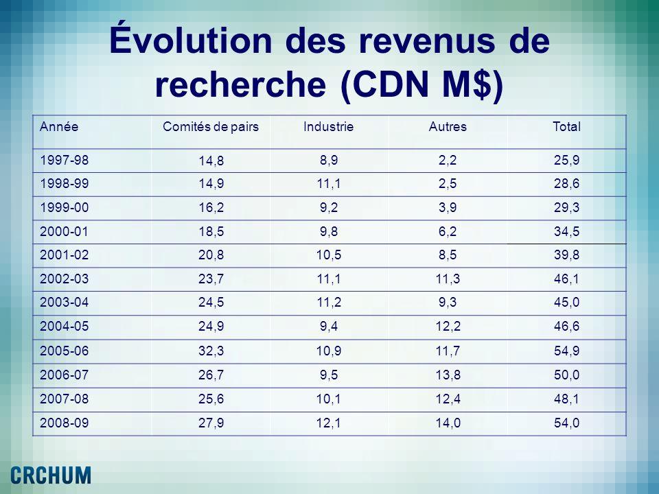 Évolution des revenus de recherche (CDN M$) AnnéeComités de pairsIndustrieAutresTotal 1997-98 14,8 8,92,225,9 1998-9914,911,12,528,6 1999-0016,29,23,9