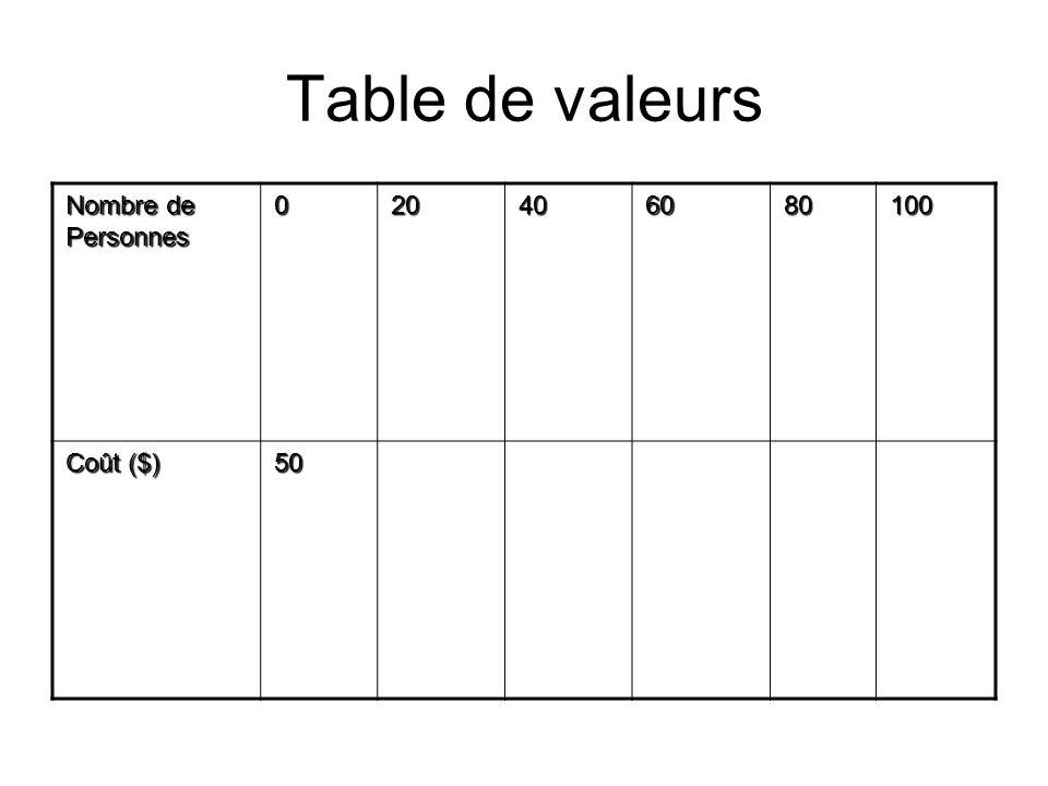 Table de valeurs Nombre de Personnes 020406080100 Coût ($) 50