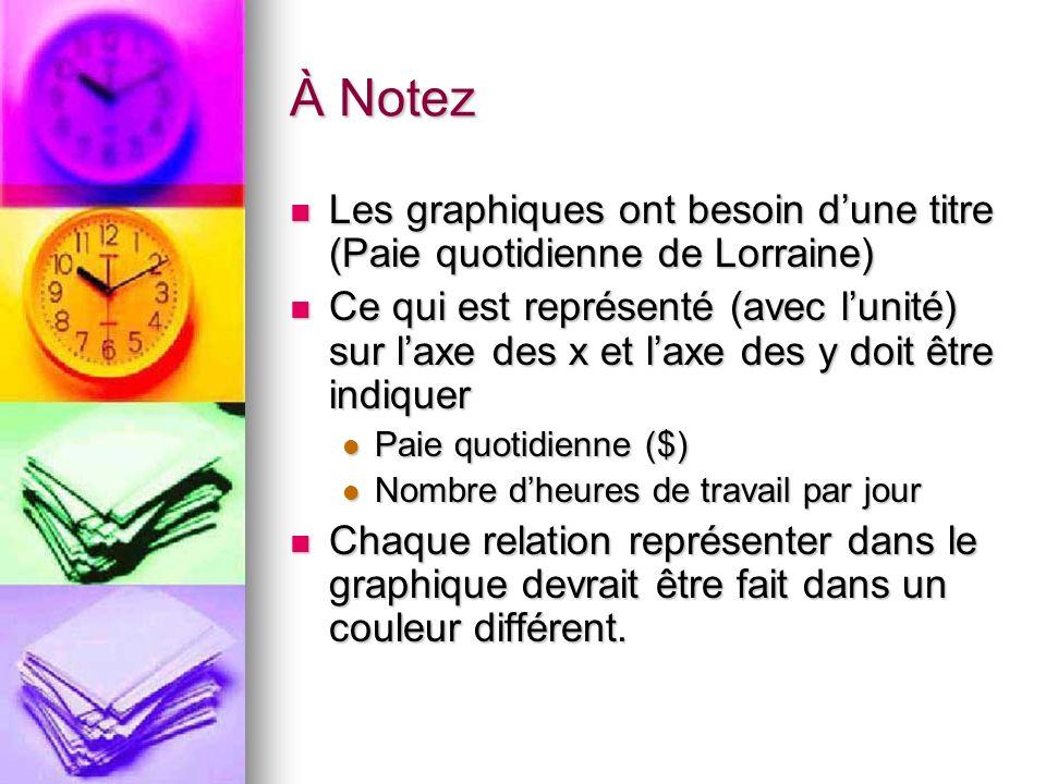 À Notez Les graphiques ont besoin dune titre (Paie quotidienne de Lorraine) Les graphiques ont besoin dune titre (Paie quotidienne de Lorraine) Ce qui