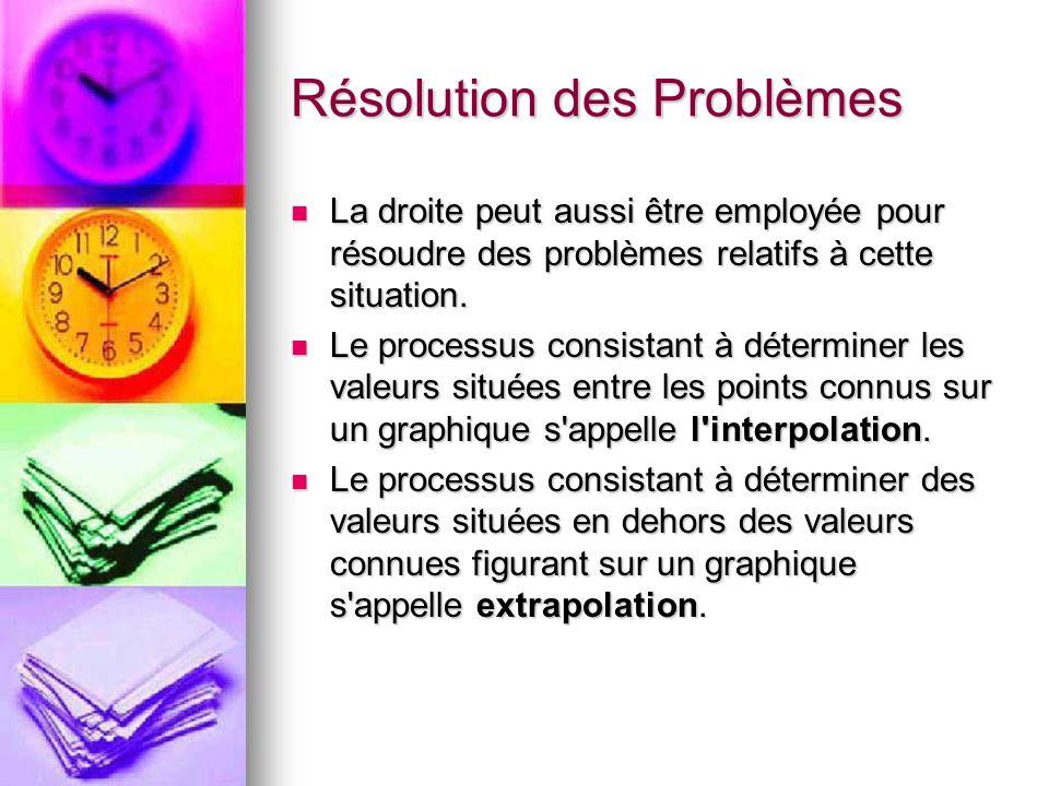 Résolution des Problèmes La droite peut aussi être employée pour résoudre des problèmes relatifs à cette situation. La droite peut aussi être employée