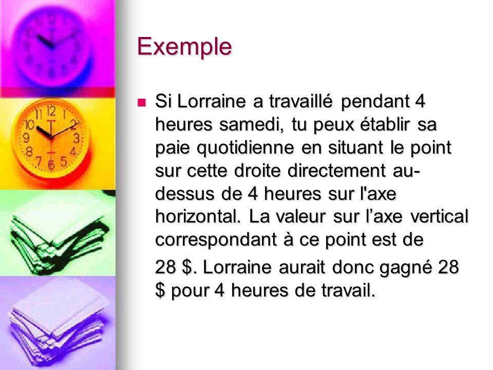 Exemple Si Lorraine a travaillé pendant 4 heures samedi, tu peux établir sa paie quotidienne en situant le point sur cette droite directement au- dess