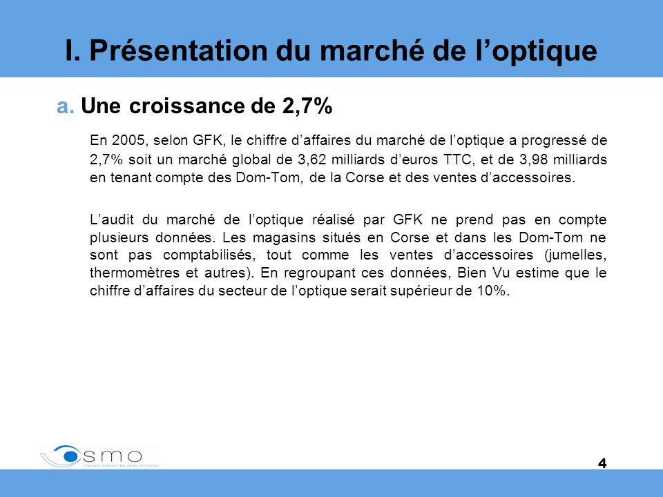 4 a. Une croissance de 2,7% En 2005, selon GFK, le chiffre daffaires du marché de loptique a progressé de 2,7% soit un marché global de 3,62 milliards
