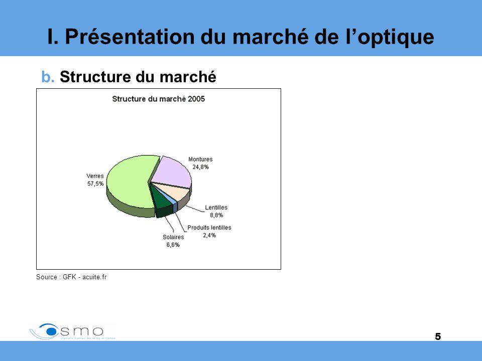 5 I. Présentation du marché de loptique b. Structure du marché Source : GFK - acuite.fr