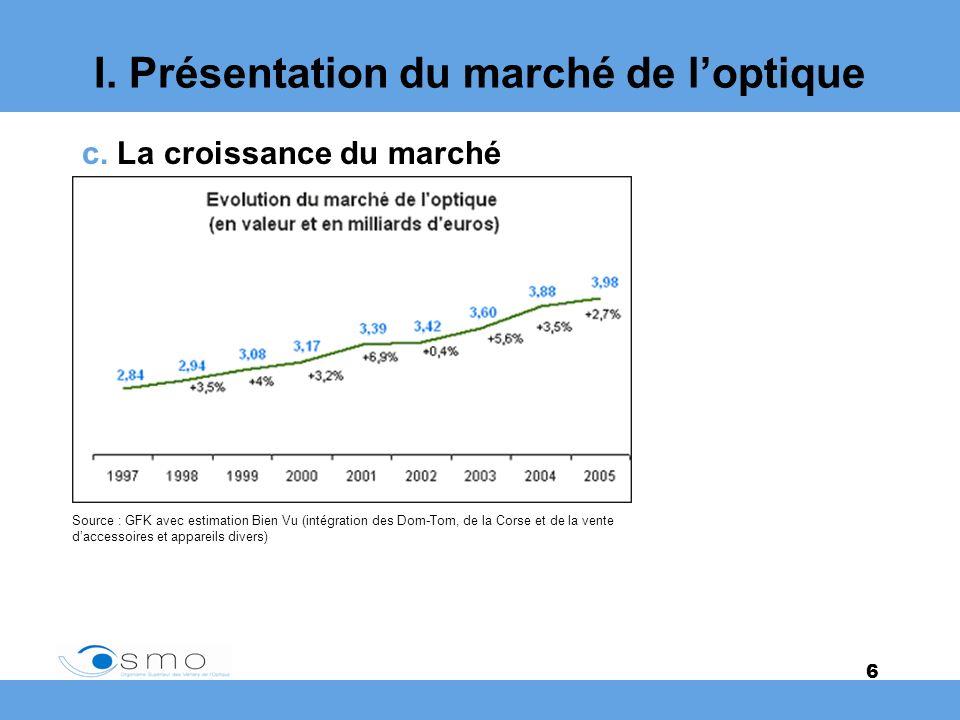 6 I. Présentation du marché de loptique c. La croissance du marché Source : GFK avec estimation Bien Vu (intégration des Dom-Tom, de la Corse et de la