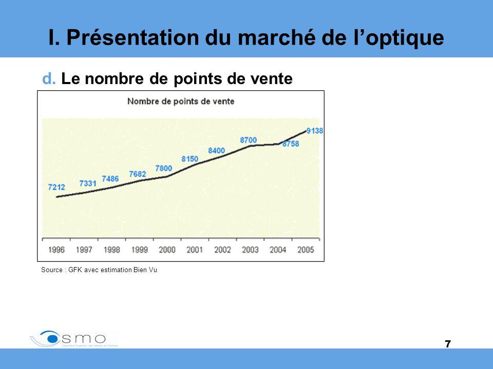 7 I. Présentation du marché de loptique d. Le nombre de points de vente Source : GFK avec estimation Bien Vu