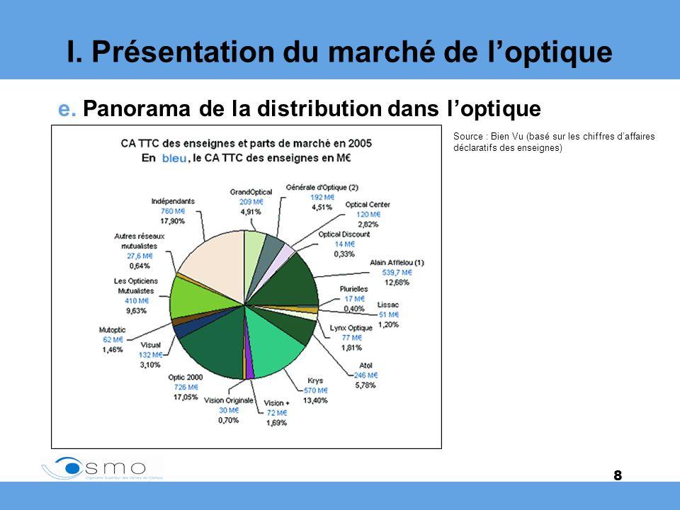 8 I. Présentation du marché de loptique e. Panorama de la distribution dans loptique Source : Bien Vu (basé sur les chiffres daffaires déclaratifs des
