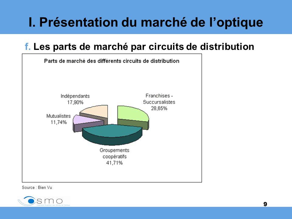 9 I. Présentation du marché de loptique f. Les parts de marché par circuits de distribution Source : Bien Vu