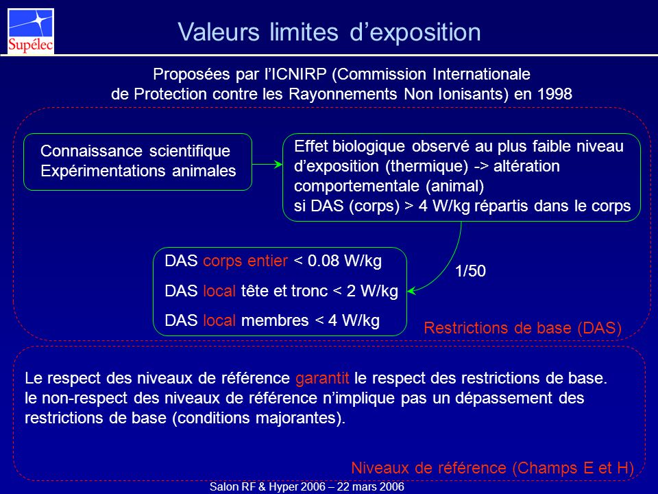 Salon RF & Hyper 2006 – 22 mars 2006 Valeurs limites dexposition Proposées par lICNIRP (Commission Internationale de Protection contre les Rayonnement