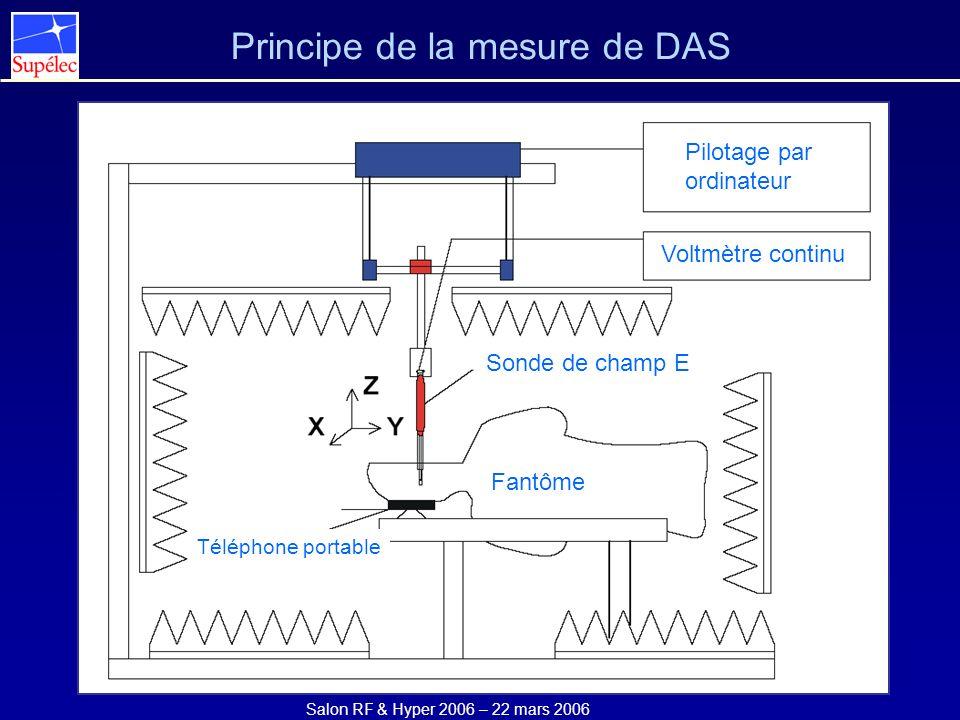 Salon RF & Hyper 2006 – 22 mars 2006 Principe de la mesure de DAS Sonde de champ E Fantôme Voltmètre continu Pilotage par ordinateur Téléphone portabl