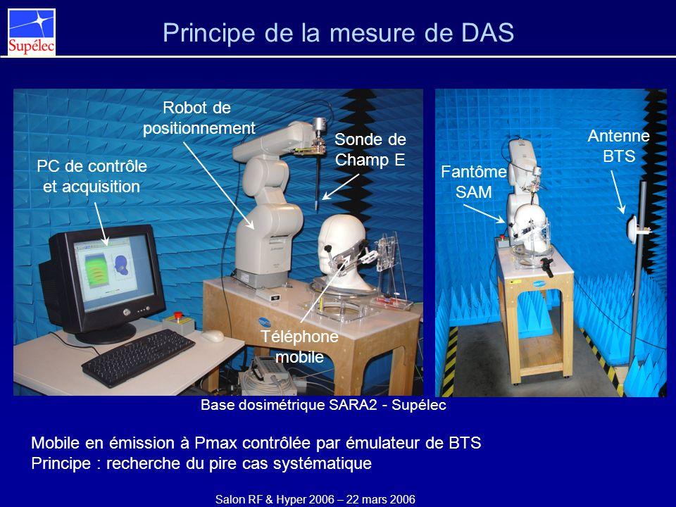 Salon RF & Hyper 2006 – 22 mars 2006 Principe de la mesure de DAS Antenne BTS PC de contrôle et acquisition Robot de positionnement Sonde de Champ E T