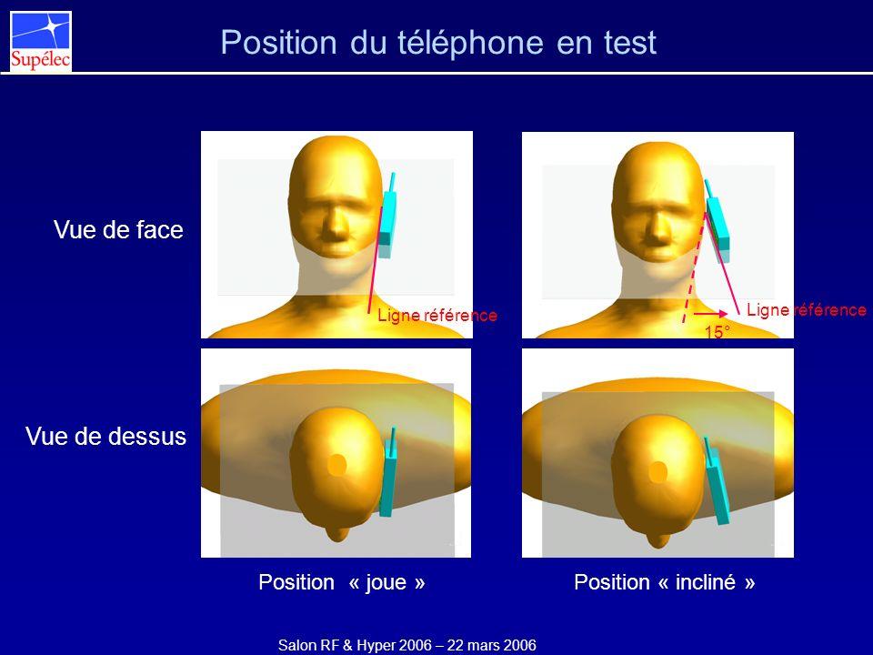 Salon RF & Hyper 2006 – 22 mars 2006 Vue de face Vue de dessus Position du téléphone en test Position « incliné » Ligne référence 15° Position « joue