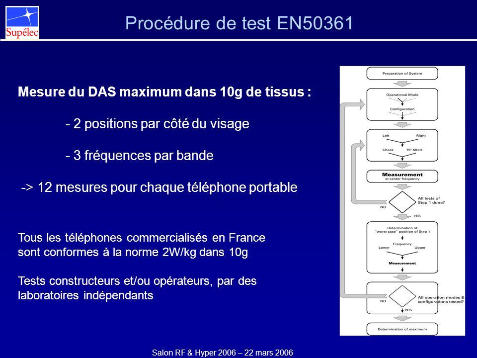 Salon RF & Hyper 2006 – 22 mars 2006 Procédure de test EN50361 Mesure du DAS maximum dans 10g de tissus : - 2 positions par côté du visage - 3 fréquen