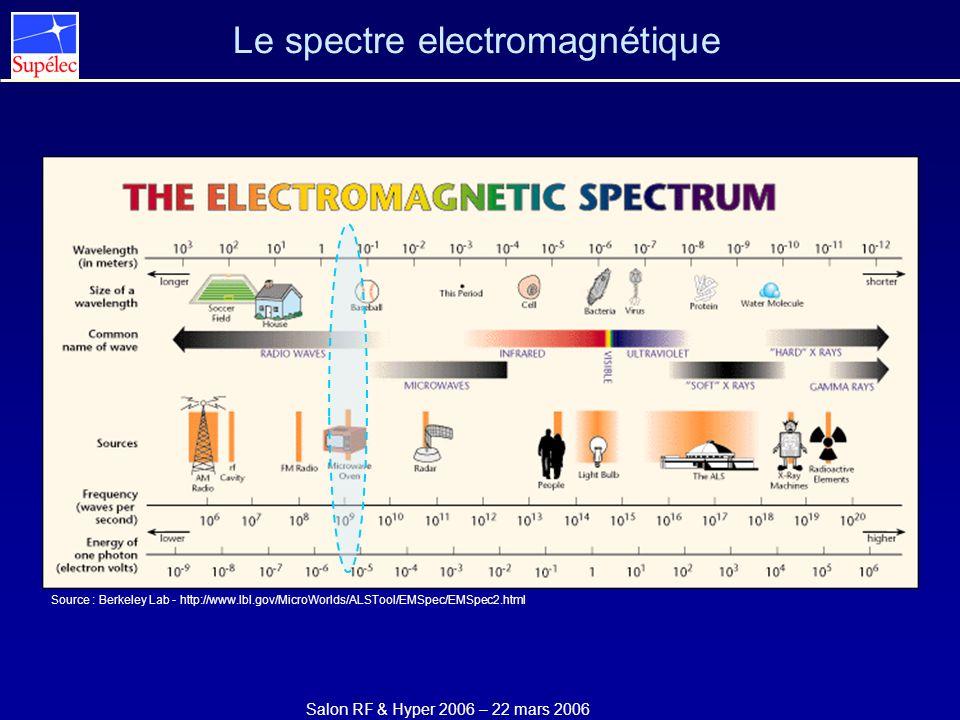 Salon RF & Hyper 2006 – 22 mars 2006 Le spectre electromagnétique Source : Berkeley Lab - http://www.lbl.gov/MicroWorlds/ALSTool/EMSpec/EMSpec2.html