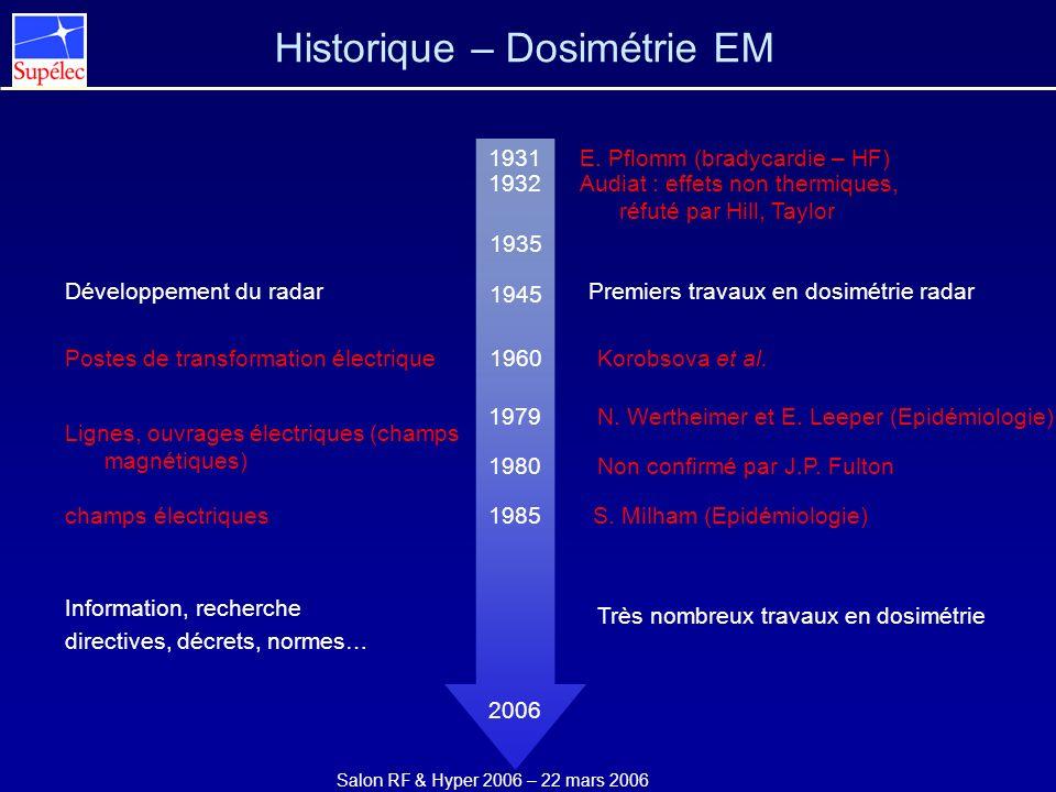 Salon RF & Hyper 2006 – 22 mars 2006 Historique – Communications mobiles Définition de la norme GSM (1982-1987) IEEE/ANSI C95.1 Ouverture du réseau GSM en France (2G) 1997 1998 1999 2000 2001 ICNIRP IEEE/ANSI C95.1 +1999/519/EC prES 59005 prEN 50361 + IEEE P1528 NF EN 50361 2002 Décret 2002-775 (03/05/2002) Radiocom 2000 (1G) 2003 2004 2005 1983 1987 1990 1991 1992 1993 1994 1995 1996 Ouverture du réseau GPRS en France (2.5G) Lancement UMTS en France (3G) Lancement EDGE en France (2.75G) OFDM (4G) Norme IEEE 802.11 2Mb/s (WiFi) Norme IEEE 802.11b 11Mb/s (WiFi) Norme IEEE 802.11g 54Mb/s (WiFi) IEC 62209 Part 1
