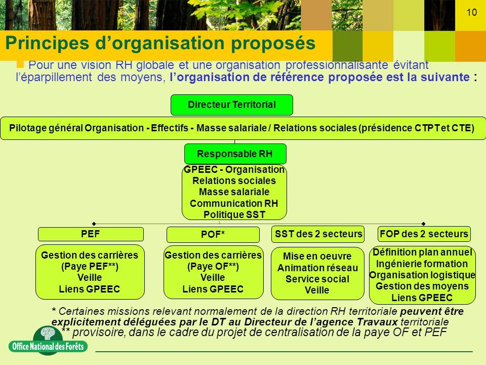 10 Pour une vision RH globale et une organisation professionnalisante évitant léparpillement des moyens, lorganisation de référence proposée est la su