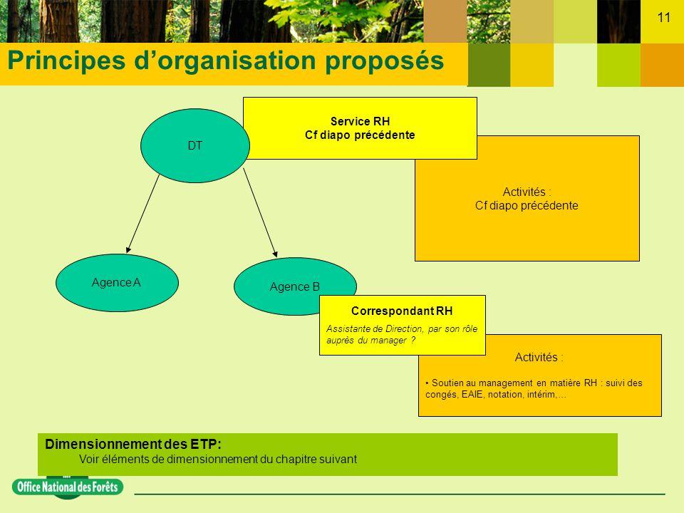11 Dimensionnement des ETP: Voir éléments de dimensionnement du chapitre suivant Activités : Soutien au management en matière RH : suivi des congés, E