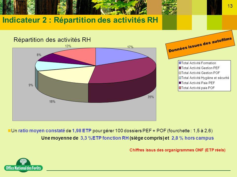 13 17% 35% 18% 9% 8% 13% Total Activité Formation Total Activité Gestion PEF Total Activité Gestion POF Total Activité Hygiène et sécurité Total Activ