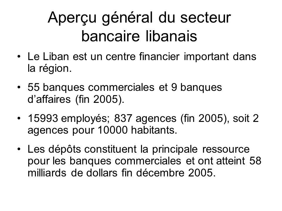Aperçu général du secteur bancaire libanais Le secteur se caractérise par une absence de réglementation des changes, le secret bancaire, la dollarisation de léconomie et un contexte libéral.
