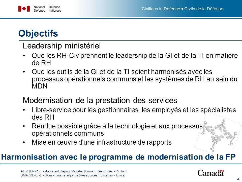 ADM (HR-Civ) - Assistant Deputy Minister (Human Resources - Civilian) SMA (RH-Civ) - Sous-ministre adjointe (Ressources humaines - Civils) Objectifs L