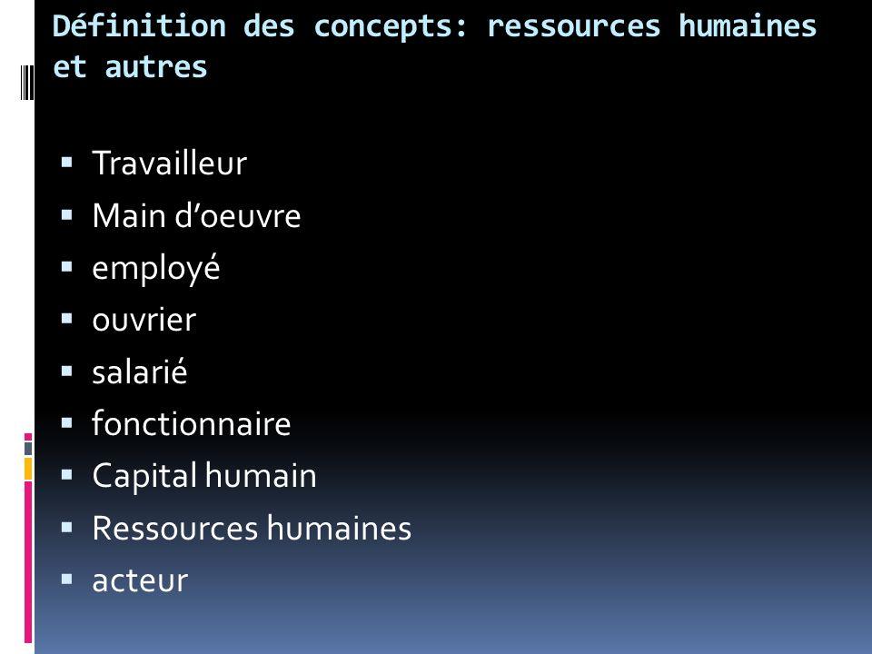 Définition des concepts: ressources humaines et autres Travailleur Main doeuvre employé ouvrier salarié fonctionnaire Capital humain Ressources humaines acteur