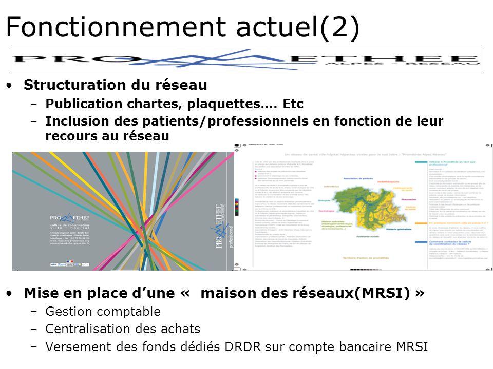 Fonctionnement actuel(2) Structuration du réseau –Publication chartes, plaquettes….
