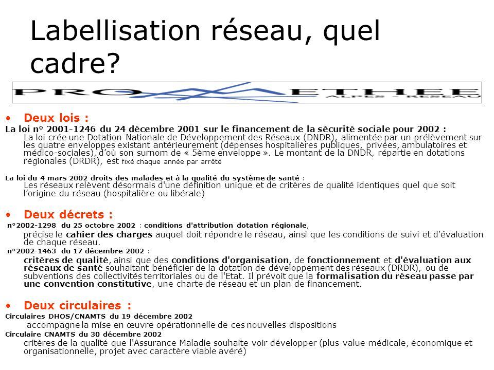 Rapport de lIGAS 2006 Proposition de fusion DRDR/FAQSV Critique de labsence daide au promoteur de réseau Critique de la lourdeur administrative pour les promoteurs Critique de la légèreté de lévaluation –Proposition de regroupement et danalyse des indicateurs dévaluation par thématique de réseau(URCAM) –Production de référentiel évaluation spécifique(référentiel ANAES trop général)