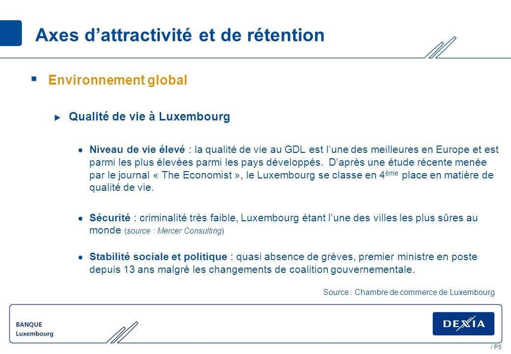 / P5 Axes dattractivité et de rétention Environnement global Qualité de vie à Luxembourg Niveau de vie élevé : la qualité de vie au GDL est lune des meilleures en Europe et est parmi les plus élevées parmi les pays développés.