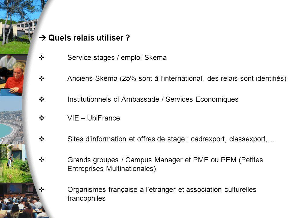 Quels relais utiliser ? Service stages / emploi Skema Anciens Skema (25% sont à linternational, des relais sont identifiés) Institutionnels cf Ambassa