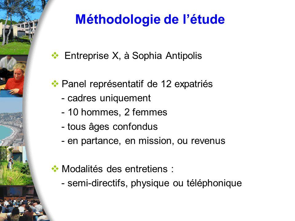 Méthodologie de létude Entreprise X, à Sophia Antipolis Panel représentatif de 12 expatriés - cadres uniquement - 10 hommes, 2 femmes - tous âges conf