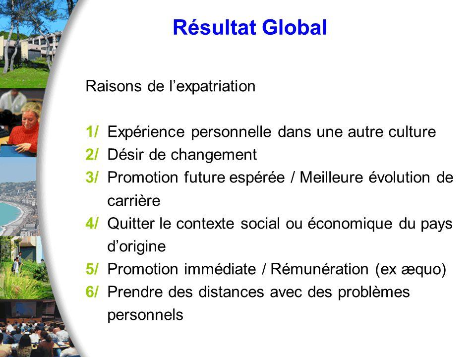 Résultat Global Raisons de lexpatriation 1/ Expérience personnelle dans une autre culture 2/ Désir de changement 3/ Promotion future espérée / Meilleu