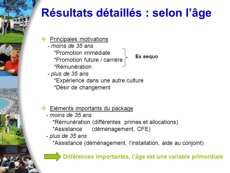 Résultats détaillés : selon lâge Principales motivations - moins de 35 ans *Promotion immédiate *Promotion future / carriére *Rémunération - plus de 3