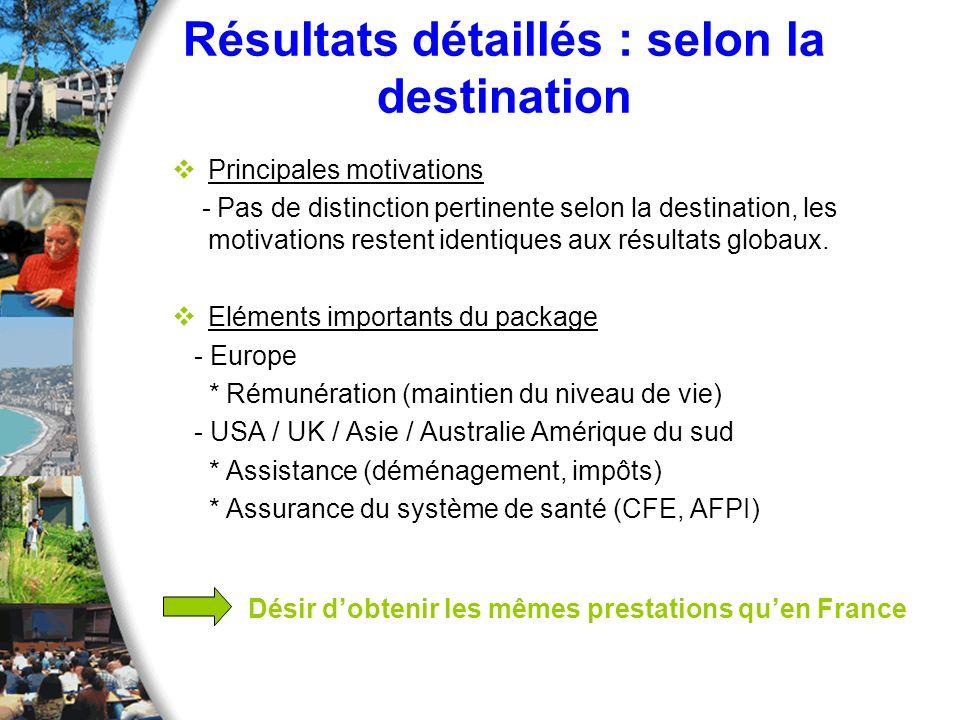 Résultats détaillés : selon la destination Principales motivations - Pas de distinction pertinente selon la destination, les motivations restent ident