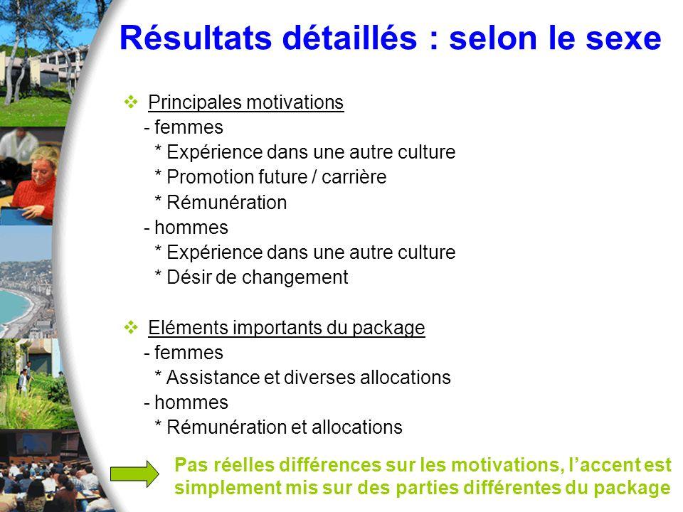 Résultats détaillés : selon le sexe Principales motivations - femmes * Expérience dans une autre culture * Promotion future / carrière * Rémunération