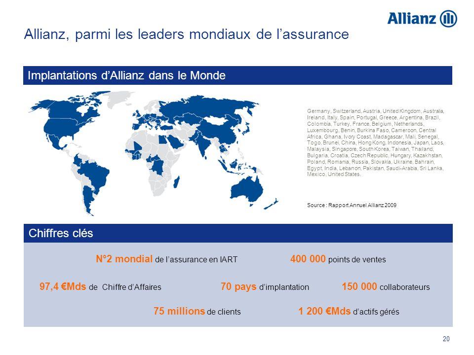 20 Allianz, parmi les leaders mondiaux de lassurance Source : Rapport Annuel Allianz 2009 Implantations dAllianz dans le Monde Germany, Switzerland, A