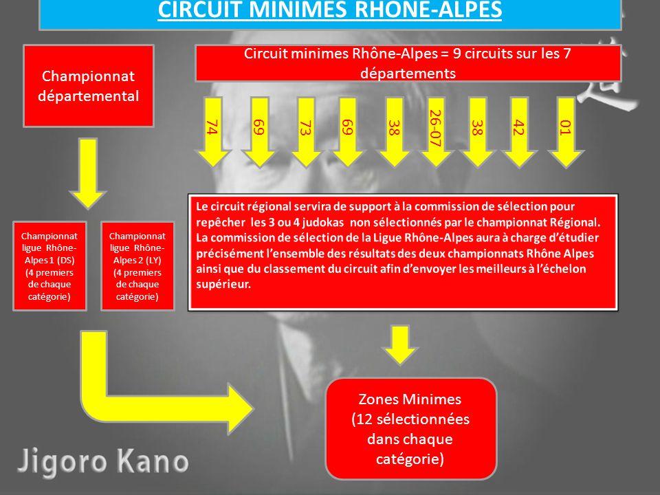 69 38 7342 74 26-07 Circuit minimes Rhône-Alpes = 9 circuits sur les 7 départements Zones Minimes (12 sélectionnées dans chaque catégorie) Championnat