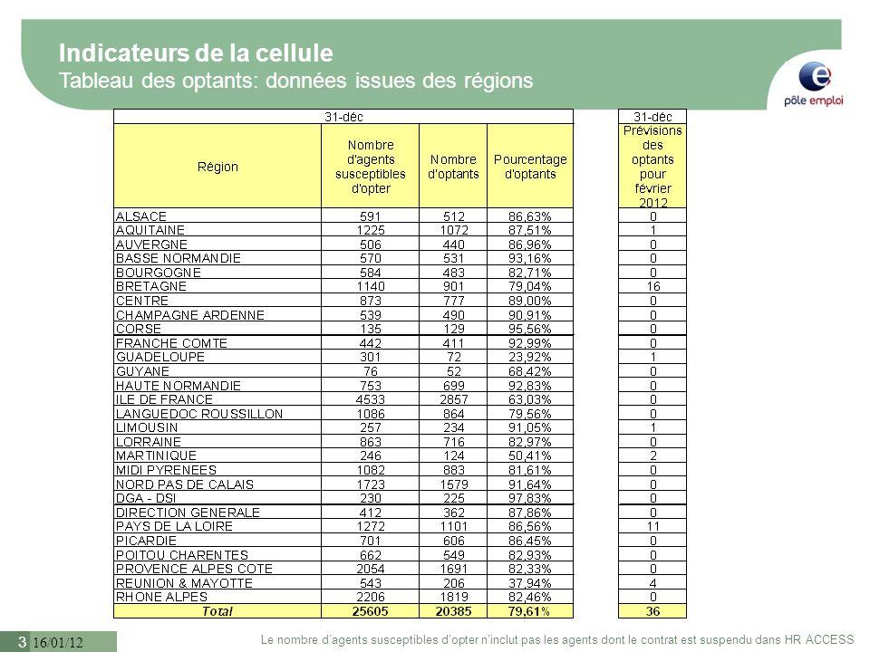 16/01/12 4 % Total dagents de droit privé: 85,80% DGA DSI 97.80% Guyane Guadeloupe Réunion Mayotte Martinique Indicateurs de la cellule Carte du pourcentage dagents de droit privé 95.14% 89.70% 83.25% 90.45% 91.31% 84.27% 93.59% 93.32% 88.34% 89.10% 90.67% 94.95% 87.07% 92.63% 76% 86.33% 91.87% 86.20% 91.6% 86.93% 84.75% 87.39% Données issues de PPS Pôle emploi service St Pierre et Miquelon DG 66.58% 60.24% 100% 94.14% 100% 49.34% 83.78%