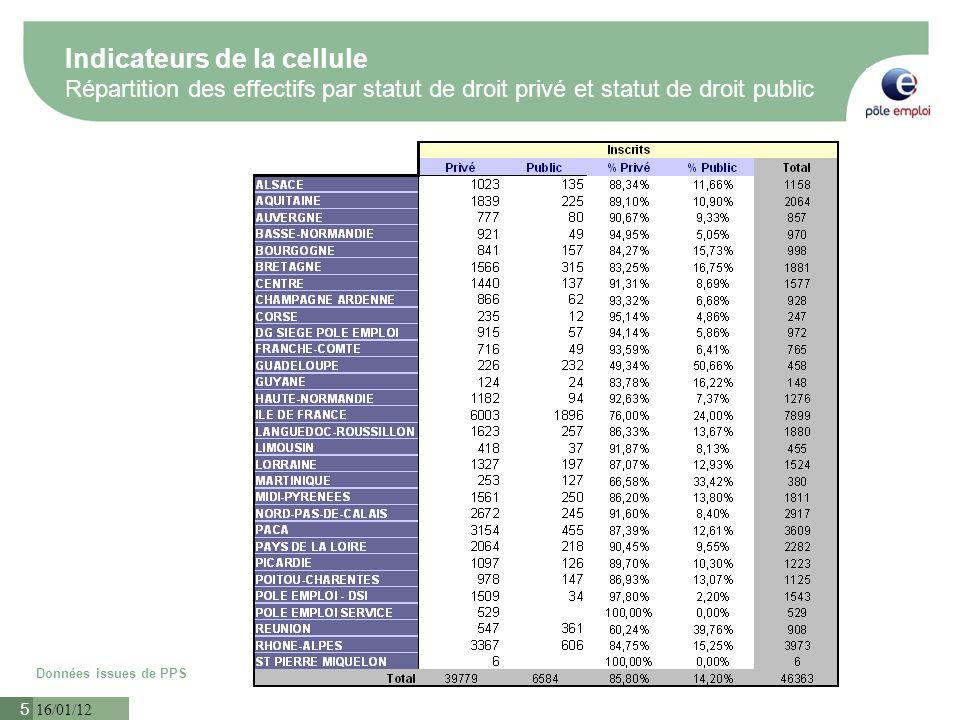 16/01/12 6 Indicateurs de la cellule Synthèse Données issues des remontées des régions et de PSS