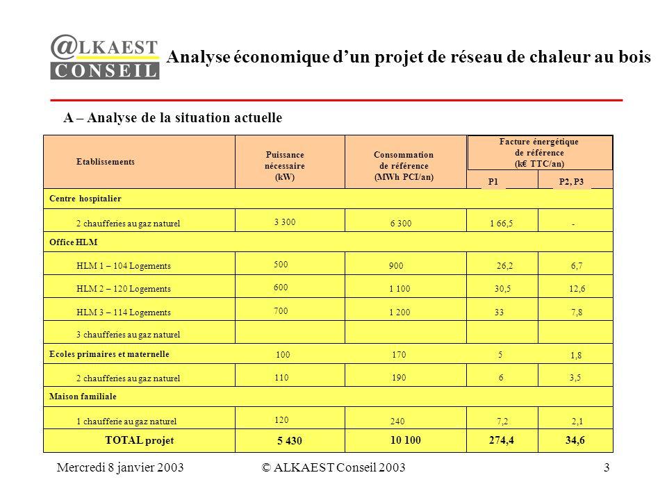 Mercredi 8 janvier 2003© ALKAEST Conseil 20034 Analyse économique dun projet de réseau de chaleur au bois Le projet : –Installation dune chaufferie bois et dun réseau de chaleur (2 x 1 350 m) desservant lensemble des bâtiments concernés.