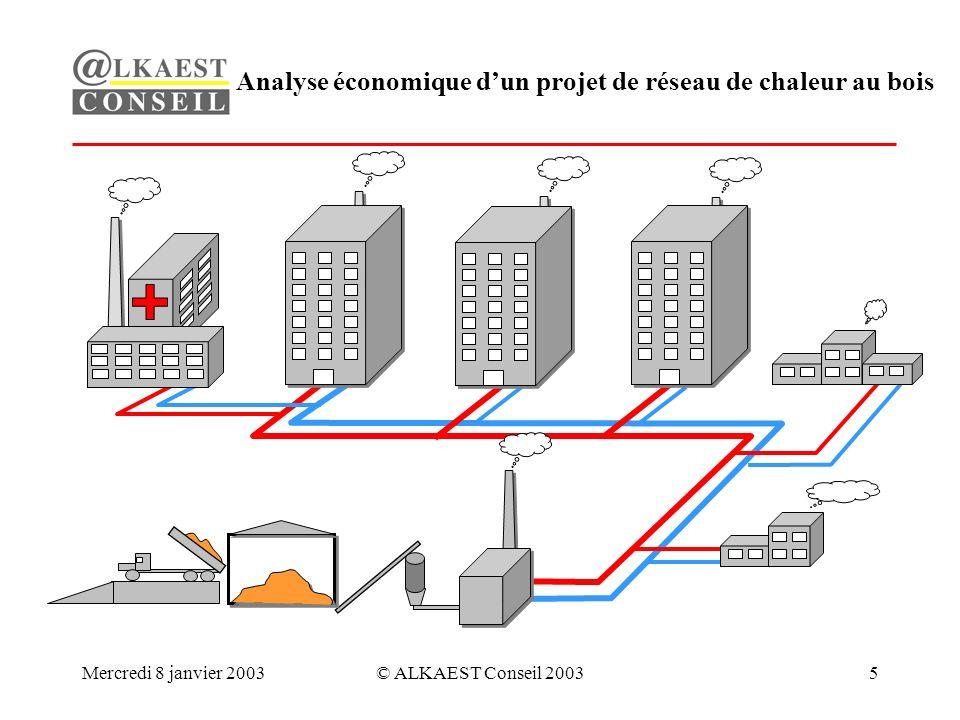 Mercredi 8 janvier 2003© ALKAEST Conseil 20035 Analyse économique dun projet de réseau de chaleur au bois