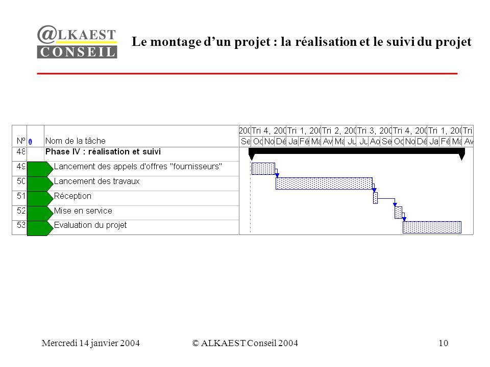 Mercredi 14 janvier 2004© ALKAEST Conseil 200410 Le montage dun projet : la réalisation et le suivi du projet