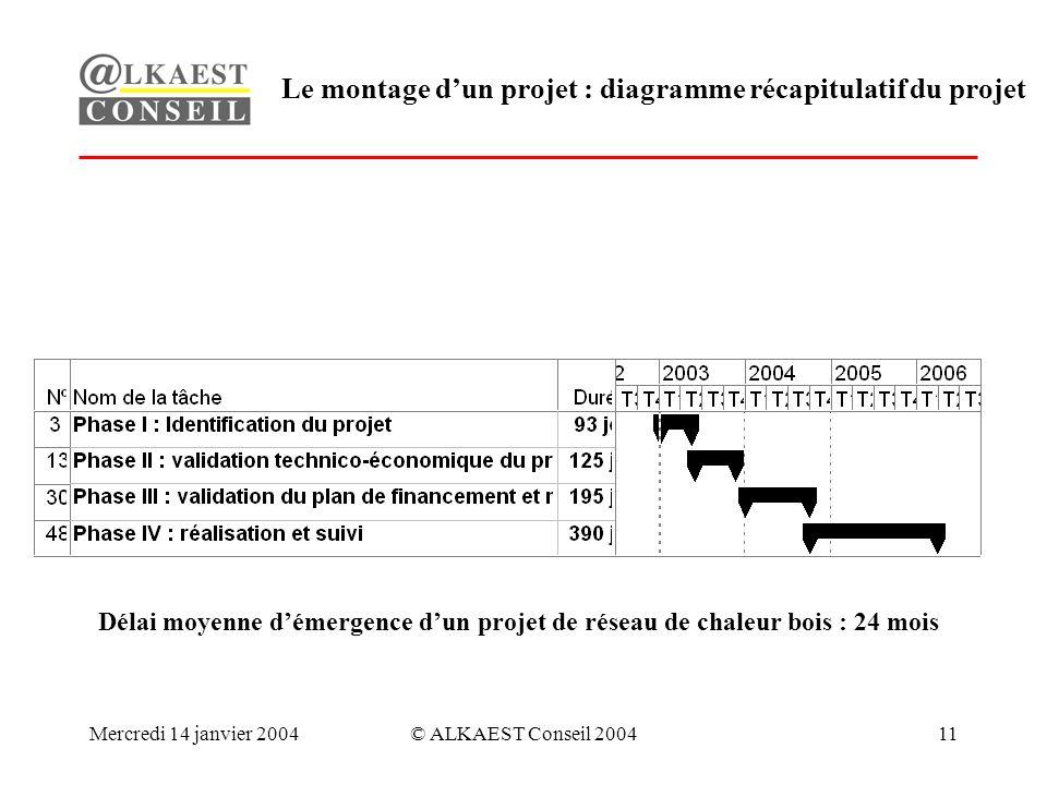 Mercredi 14 janvier 2004© ALKAEST Conseil 200411 Le montage dun projet : diagramme récapitulatif du projet Délai moyenne démergence dun projet de réseau de chaleur bois : 24 mois