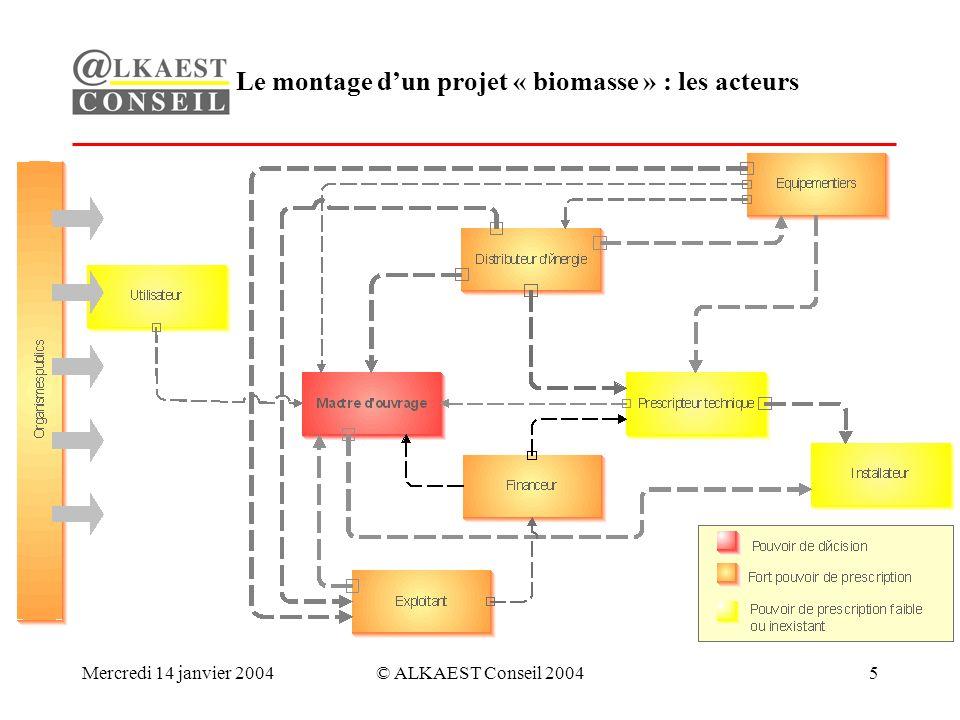 Mercredi 14 janvier 2004© ALKAEST Conseil 20045 Le montage dun projet « biomasse » : les acteurs