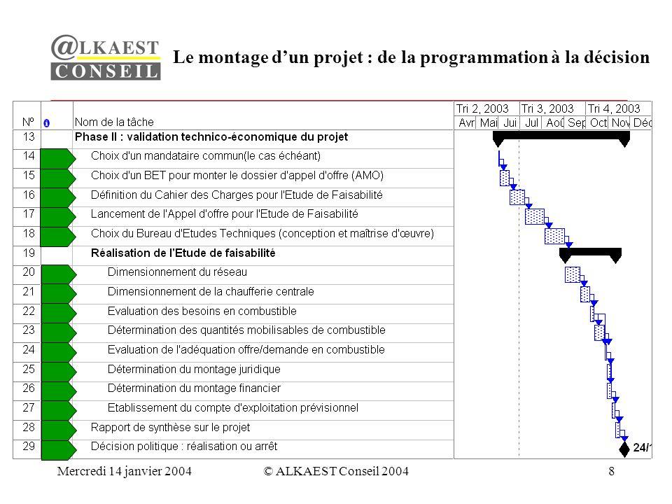Mercredi 14 janvier 2004© ALKAEST Conseil 20048 Le montage dun projet : de la programmation à la décision