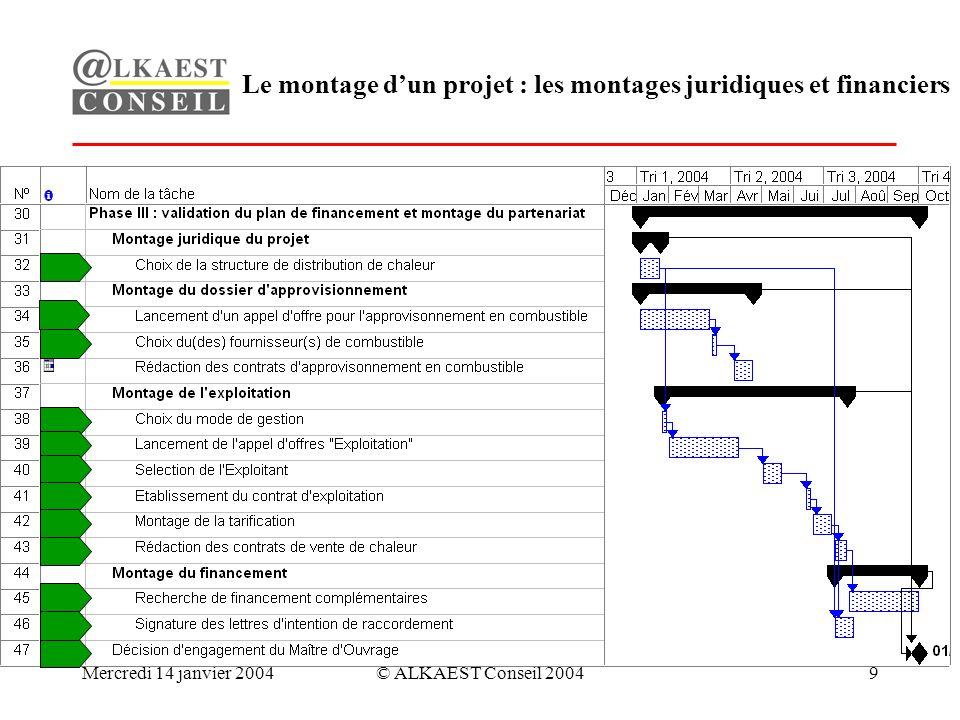 Mercredi 14 janvier 2004© ALKAEST Conseil 20049 Le montage dun projet : les montages juridiques et financiers