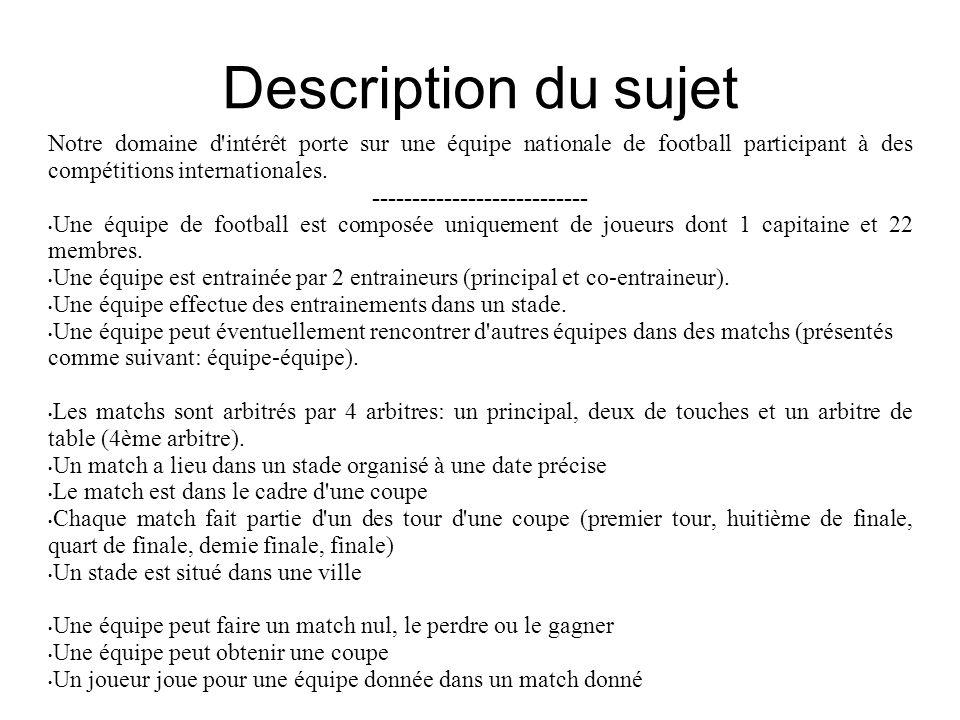 Description du sujet Notre domaine d'intérêt porte sur une équipe nationale de football participant à des compétitions internationales. --------------