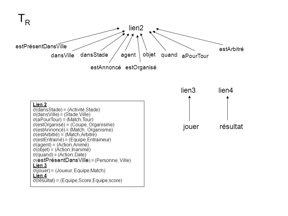 lien2 objet agent dansVille dansStade lien4 jouerrésultat TRTR quand lien3 Lien 2 σ(dansStade) = (Activité,Stade) σ(dansVille) = (Stade,Ville) σ(aPour