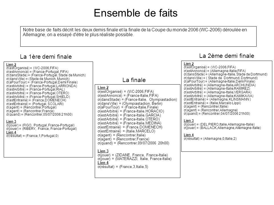 Ensemble de faits Lien 2 σ(estOrganisé) = (WC-2006,FIFA) σ(estAnnoncé) = (France-Portugal, FIFA) σ(dansStade) = (France-Portugal, Stade de Munich) σ(d