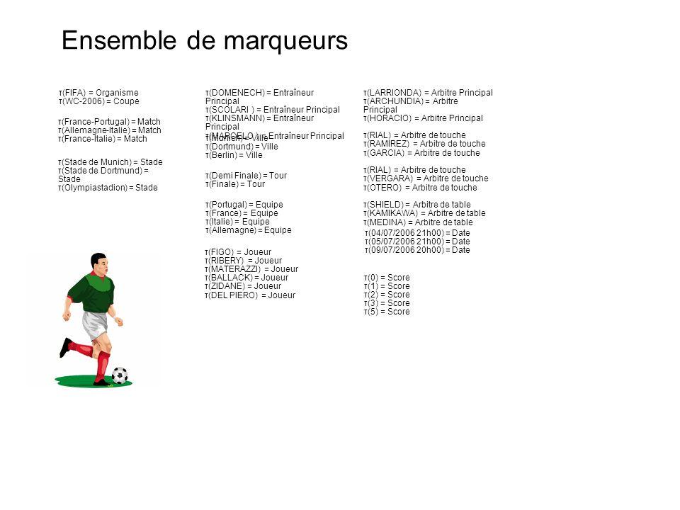 Ensemble de marqueurs τ(France-Portugal) = Match τ(Allemagne-Italie) = Match τ(France-Italie) = Match τ(Stade de Munich) = Stade τ(Stade de Dortmund)